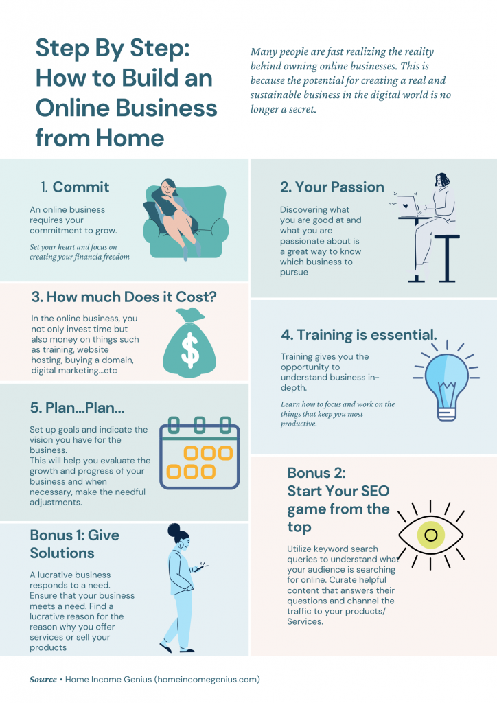 Summary of al steps to take when starting an online business from home
